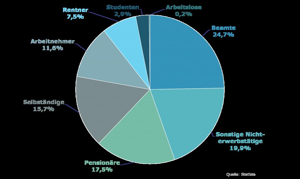 Versichertenstruktur in der privaten Krankenversicherung (Verteilung)